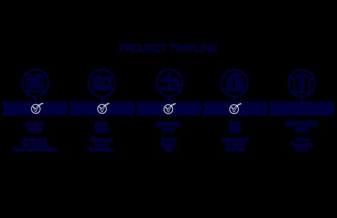Eastbound Project Timeline 2021